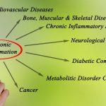 炎症が組織に及ぼす影響とは?